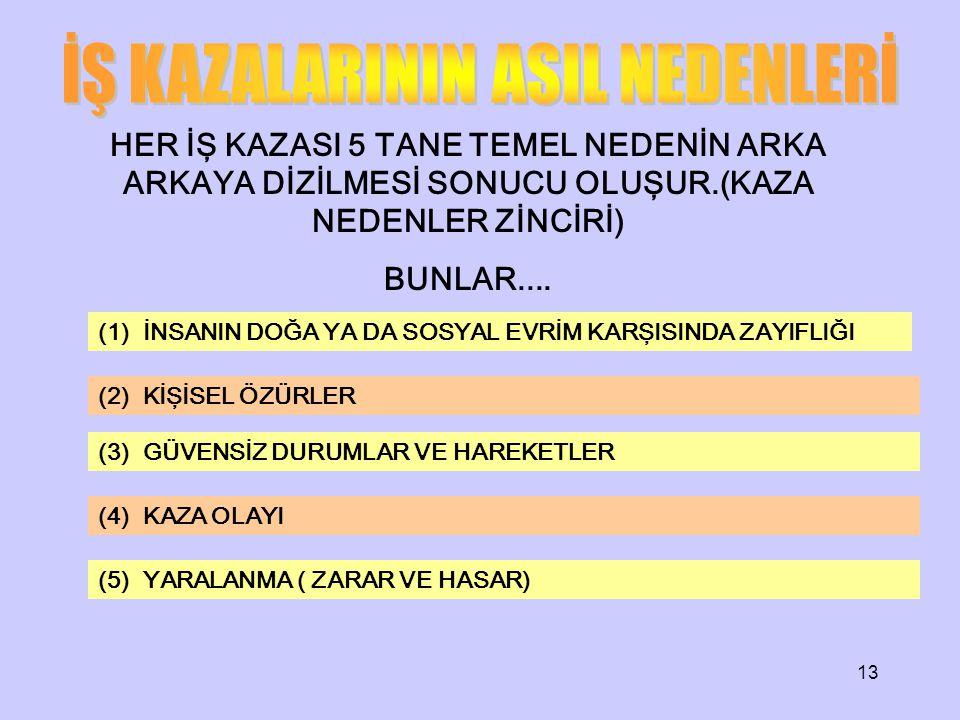 İŞ KAZALARININ ASIL NEDENLERİ
