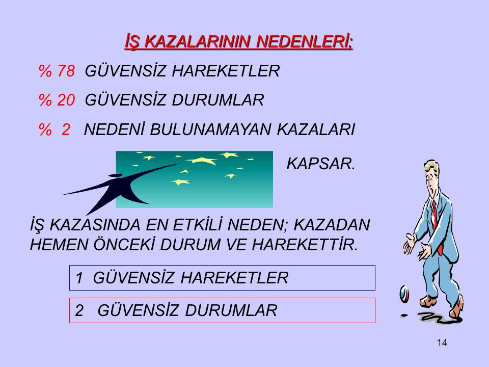 İŞ KAZALARININ NEDENLERİ;