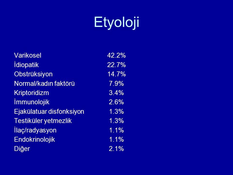 Etyoloji Varikosel 42.2% İdiopatik 22.7% Obstrüksiyon 14.7%