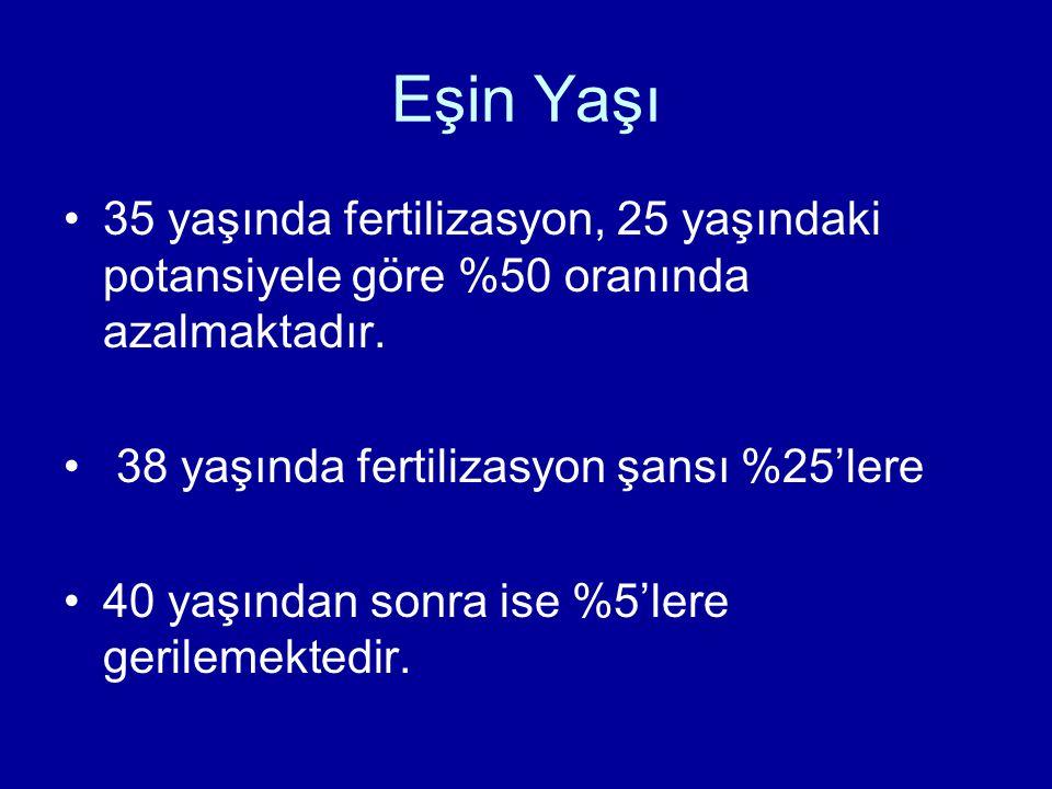 Eşin Yaşı 35 yaşında fertilizasyon, 25 yaşındaki potansiyele göre %50 oranında azalmaktadır. 38 yaşında fertilizasyon şansı %25'lere.