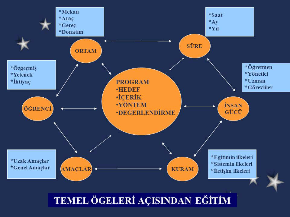 TEMEL ÖGELERİ AÇISINDAN EĞİTİM