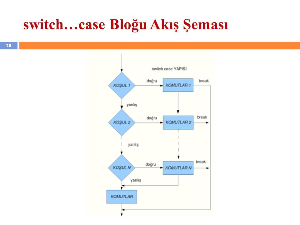 switch…case Bloğu Akış Şeması