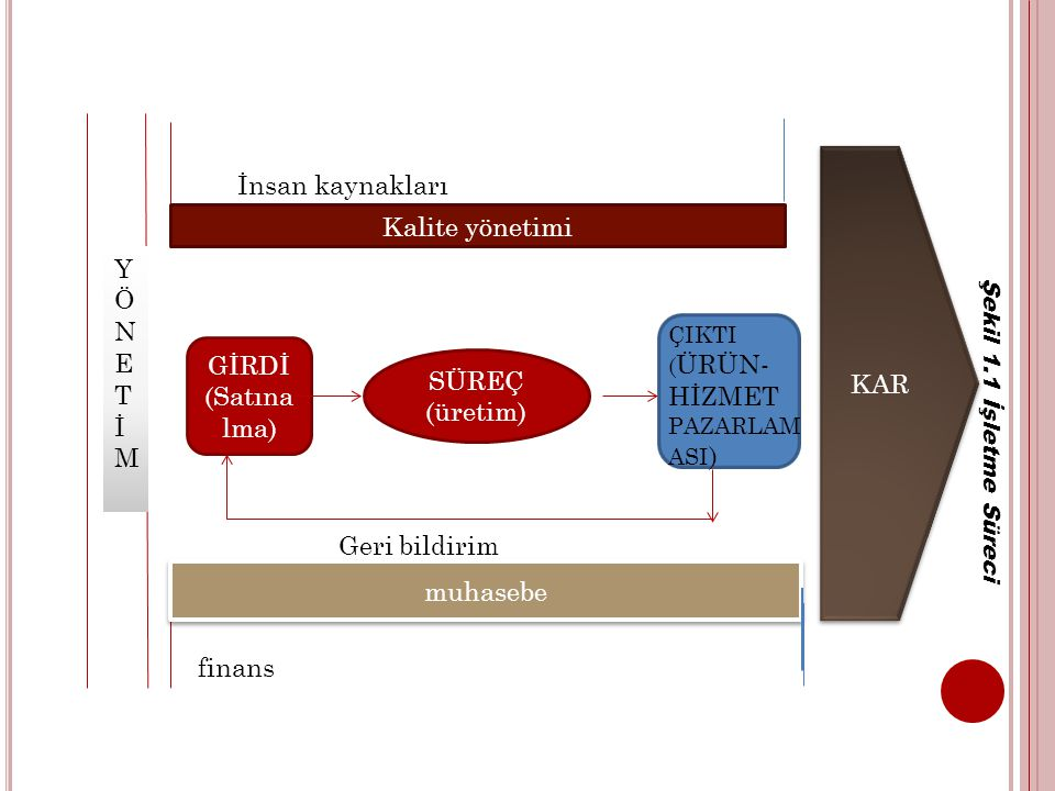 İnsan kaynakları Kalite yönetimi Y KAR Ö N E T İ M GİRDİ (Satınalma)