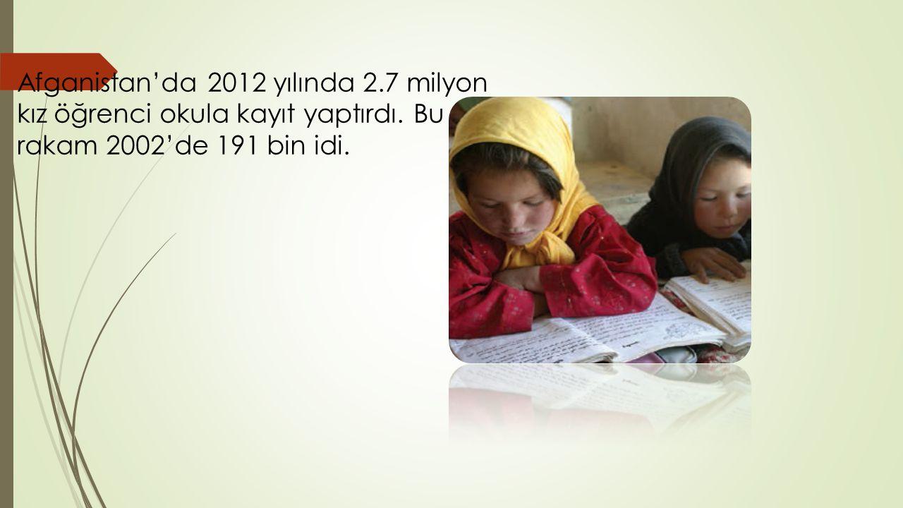 Afganistan'da 2012 yılında 2.7 milyon kız öğrenci okula kayıt yaptırdı.