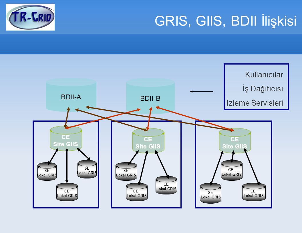 GRIS, GIIS, BDII İlişkisi