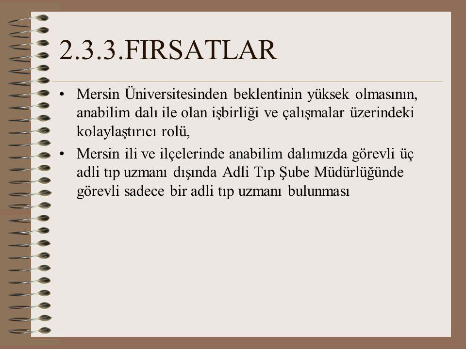 2.3.3.FIRSATLAR Mersin Üniversitesinden beklentinin yüksek olmasının, anabilim dalı ile olan işbirliği ve çalışmalar üzerindeki kolaylaştırıcı rolü,