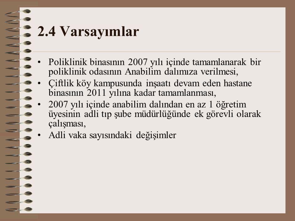 2.4 Varsayımlar Poliklinik binasının 2007 yılı içinde tamamlanarak bir poliklinik odasının Anabilim dalımıza verilmesi,