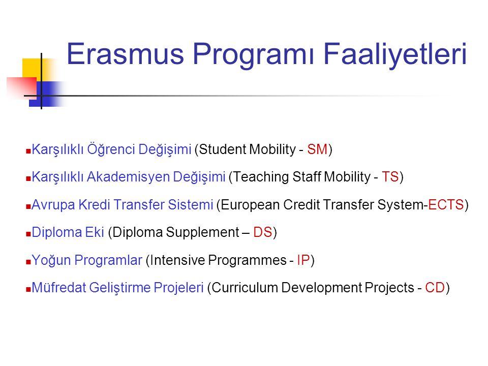 Erasmus Programı Faaliyetleri