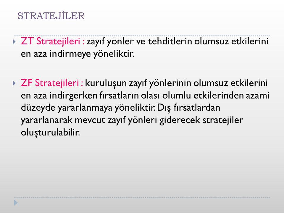 STRATEJİLER ZT Stratejileri : zayıf yönler ve tehditlerin olumsuz etkilerini en aza indirmeye yöneliktir.