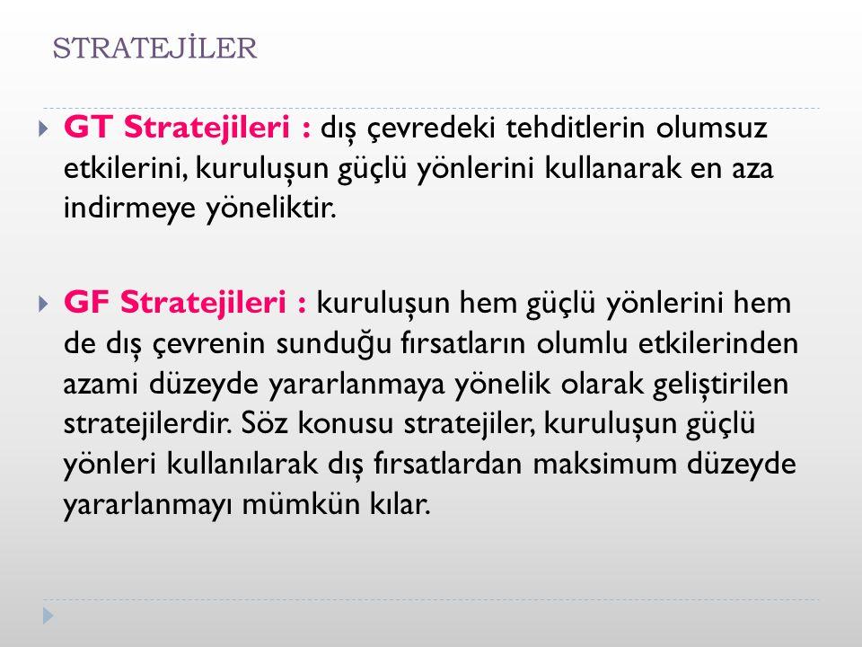 STRATEJİLER GT Stratejileri : dış çevredeki tehditlerin olumsuz etkilerini, kuruluşun güçlü yönlerini kullanarak en aza indirmeye yöneliktir.