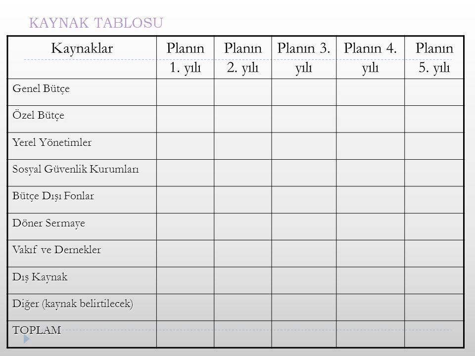 Kaynaklar Planın 1. yılı Planın 2. yılı Planın 3. yılı Planın 4. yılı