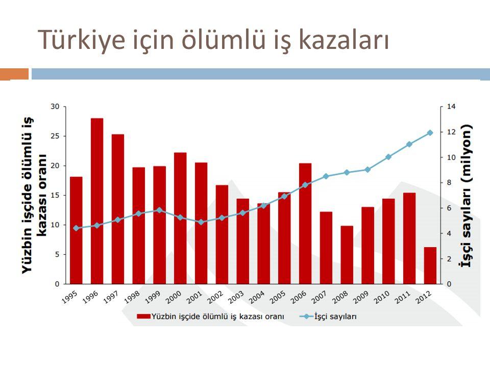 Türkiye için ölümlü iş kazaları