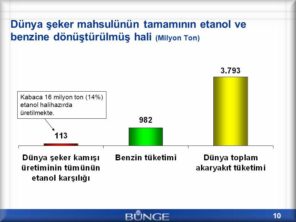Dünya şeker mahsulünün tamamının etanol ve benzine dönüştürülmüş hali (Milyon Ton)