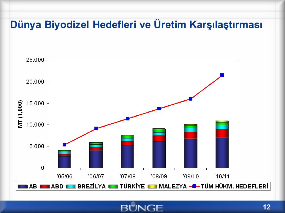 Dünya Biyodizel Hedefleri ve Üretim Karşılaştırması