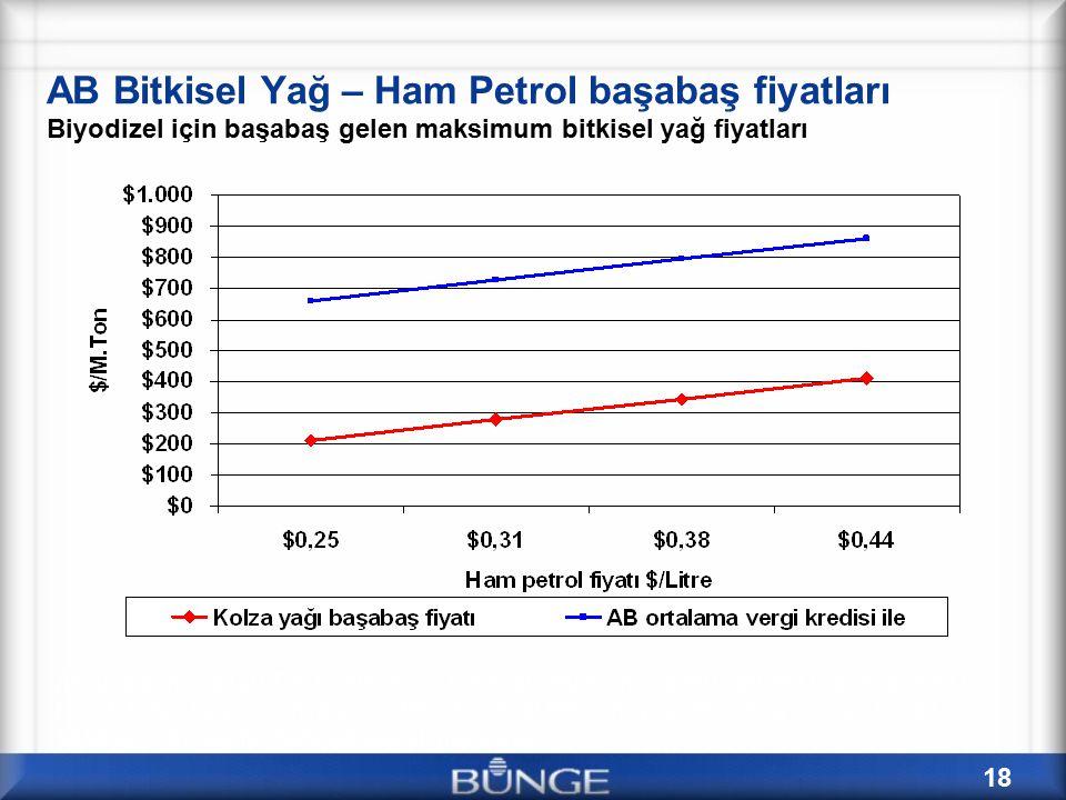 AB Bitkisel Yağ – Ham Petrol başabaş fiyatları Biyodizel için başabaş gelen maksimum bitkisel yağ fiyatları