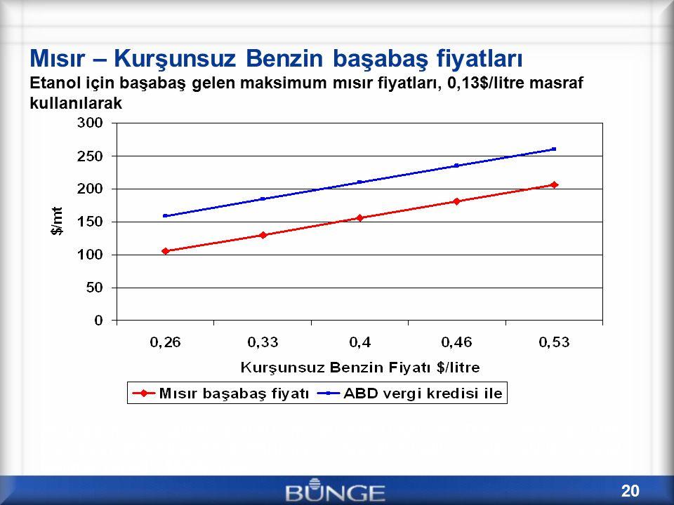 Mısır – Kurşunsuz Benzin başabaş fiyatları Etanol için başabaş gelen maksimum mısır fiyatları, 0,13$/litre masraf kullanılarak