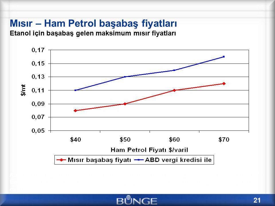 Mısır – Ham Petrol başabaş fiyatları Etanol için başabaş gelen maksimum mısır fiyatları
