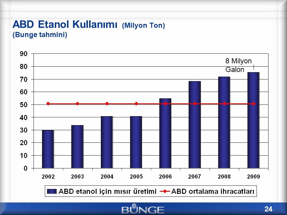 ABD Etanol Kullanımı (Milyon Ton) (Bunge tahmini)