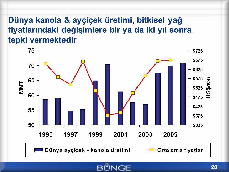 Dünya kanola & ayçiçek üretimi, bitkisel yağ fiyatlarındaki değişimlere bir ya da iki yıl sonra tepki vermektedir