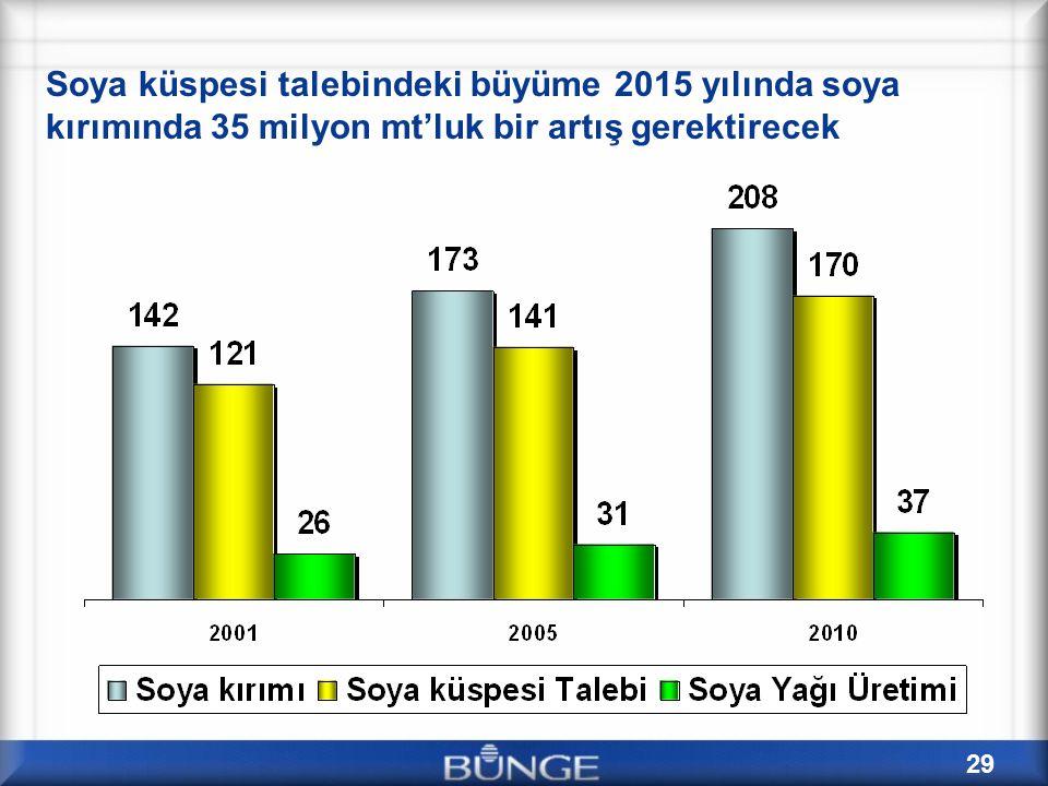 Soya küspesi talebindeki büyüme 2015 yılında soya kırımında 35 milyon mt'luk bir artış gerektirecek
