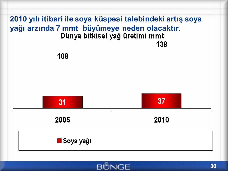 2010 yılı itibari ile soya küspesi talebindeki artış soya yağı arzında 7 mmt büyümeye neden olacaktır.