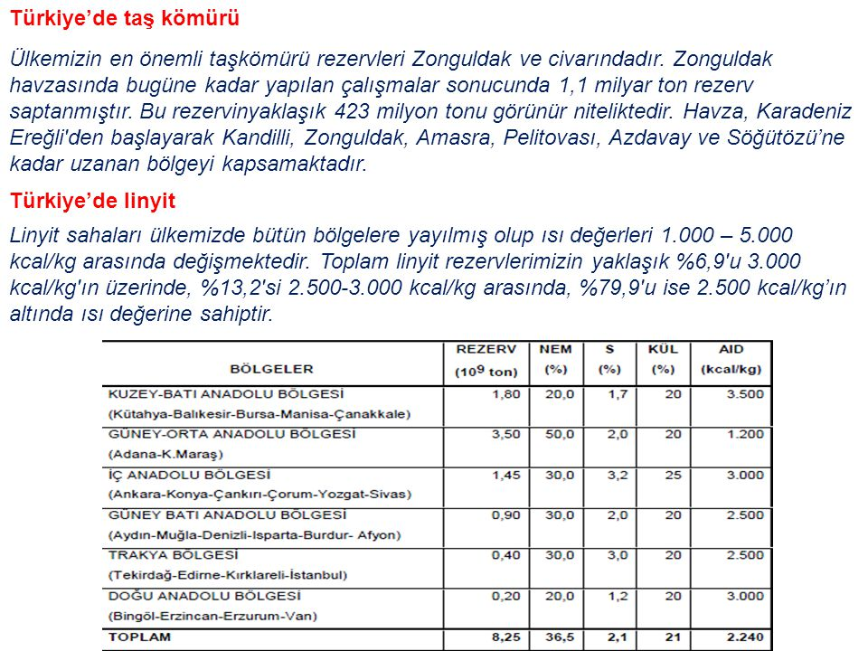 Türkiye'de taş kömürü