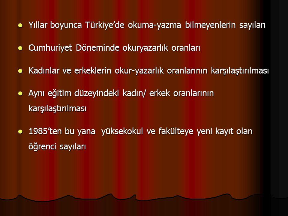 Yıllar boyunca Türkiye'de okuma-yazma bilmeyenlerin sayıları