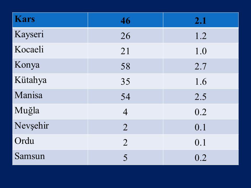 Kars 46. 2.1. Kayseri. 26. 1.2. Kocaeli. 21. 1.0. Konya. 58. 2.7. Kütahya. 35. 1.6. Manisa.