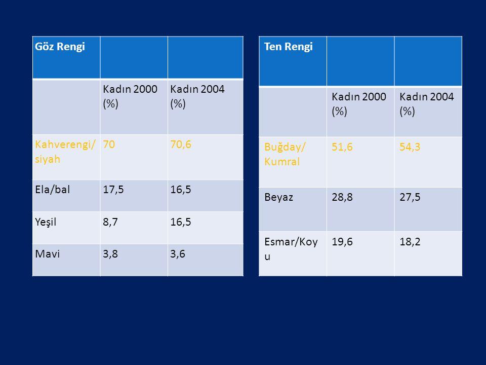 Göz Rengi Kadın 2000 (%) Kadın 2004 (%) Kahverengi/ siyah. 70. 70,6. Ela/bal. 17,5. 16,5. Yeşil.