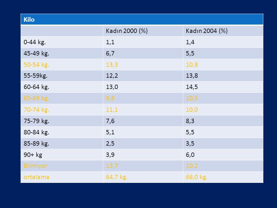 Kilo Kadın 2000 (%) Kadın 2004 (%) 0-44 kg. 1,1. 1,4. 45-49 kg. 6,7. 5,5. 50-54 kg. 13,3. 10,8.