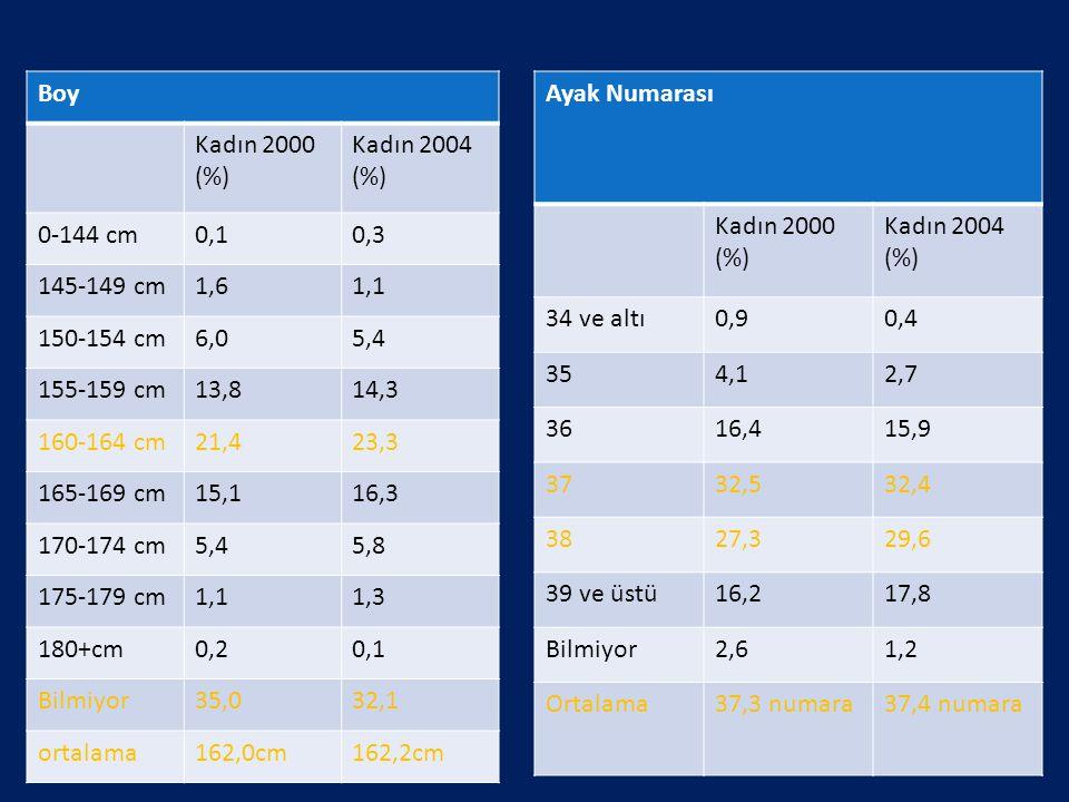 Boy Kadın 2000 (%) Kadın 2004 (%) 0-144 cm. 0,1. 0,3. 145-149 cm. 1,6. 1,1. 150-154 cm. 6,0.