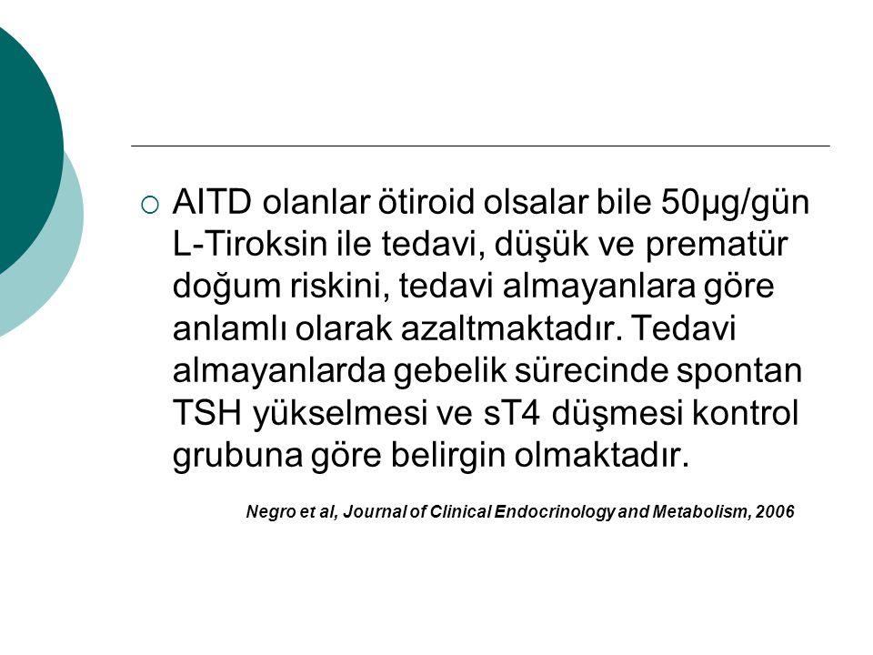 AITD olanlar ötiroid olsalar bile 50µg/gün L-Tiroksin ile tedavi, düşük ve prematür doğum riskini, tedavi almayanlara göre anlamlı olarak azaltmaktadır. Tedavi almayanlarda gebelik sürecinde spontan TSH yükselmesi ve sT4 düşmesi kontrol grubuna göre belirgin olmaktadır.