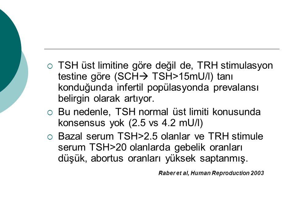 TSH üst limitine göre değil de, TRH stimulasyon testine göre (SCH TSH>15mU/l) tanı konduğunda infertil popülasyonda prevalansı belirgin olarak artıyor.