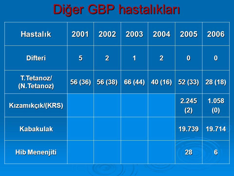 Diğer GBP hastalıkları