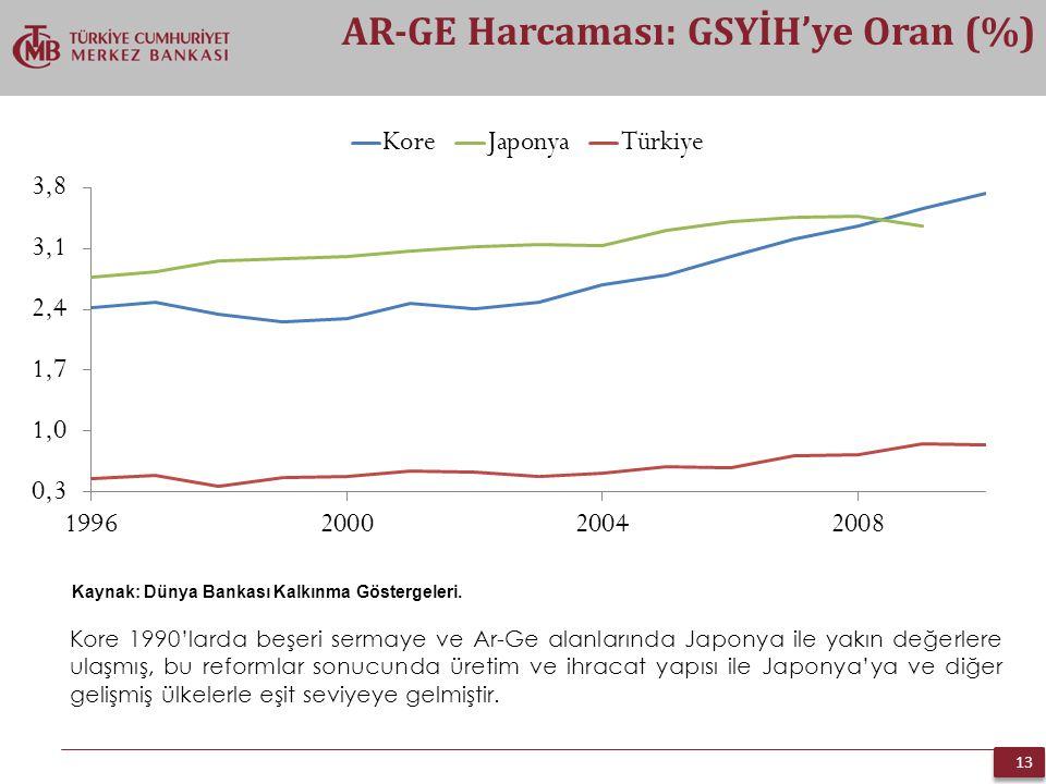 AR-GE Harcaması: GSYİH'ye Oran (%)