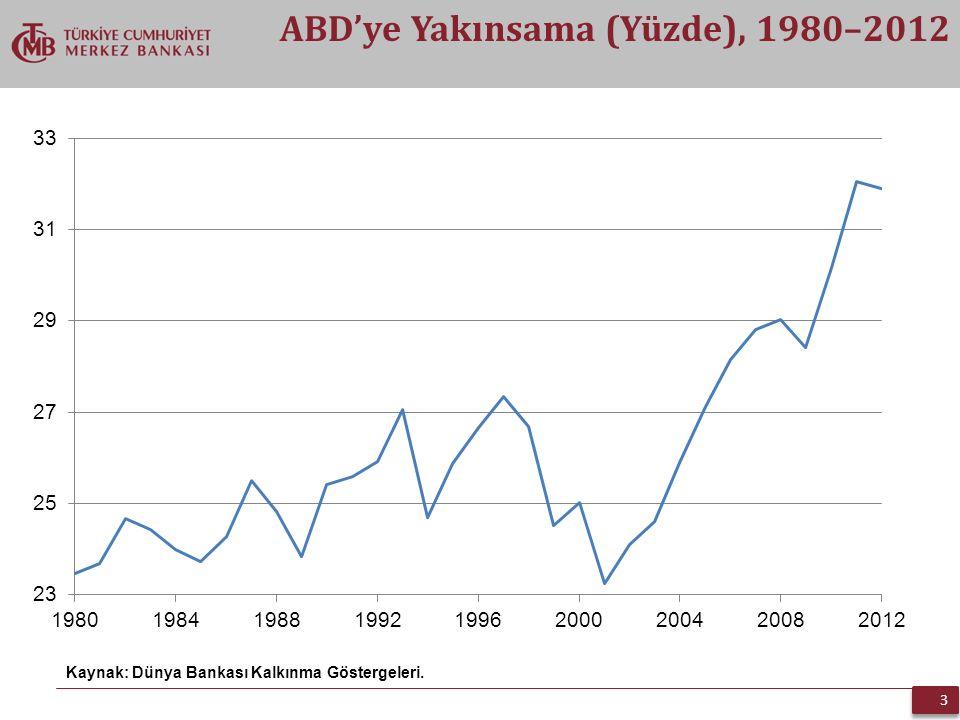 ABD'ye Yakınsama (Yüzde), 1980–2012