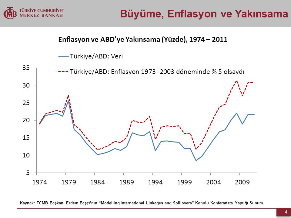 Büyüme, Enflasyon ve Yakınsama