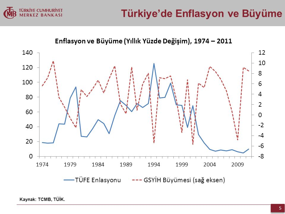 Türkiye'de Enflasyon ve Büyüme