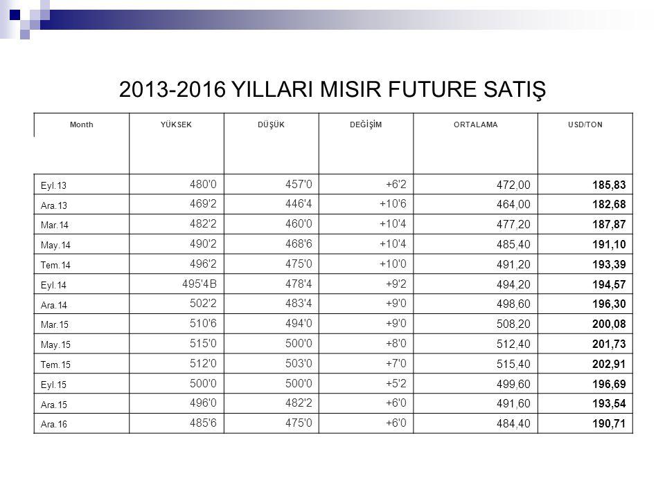 2013-2016 YILLARI MISIR FUTURE SATIŞ