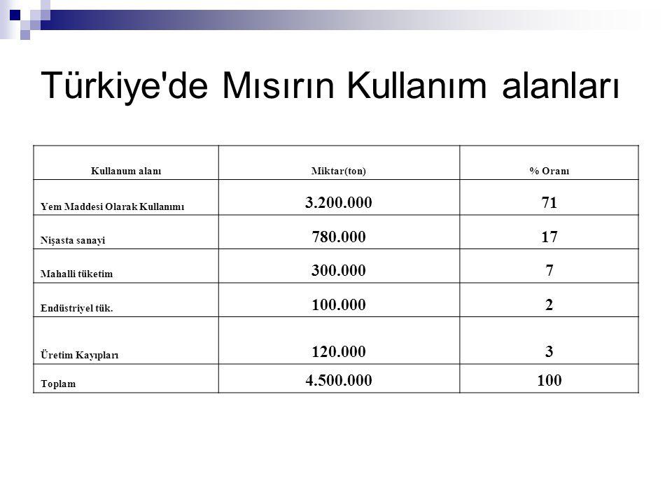 Türkiye de Mısırın Kullanım alanları