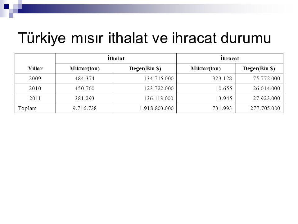 Türkiye mısır ithalat ve ihracat durumu