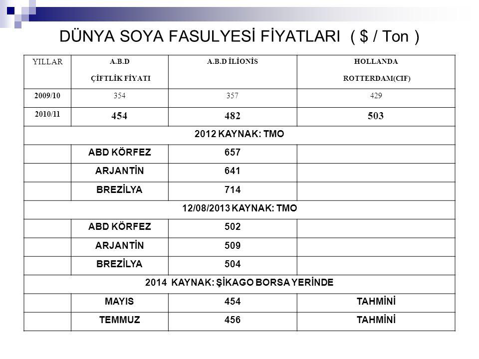 DÜNYA SOYA FASULYESİ FİYATLARI ( $ / Ton )