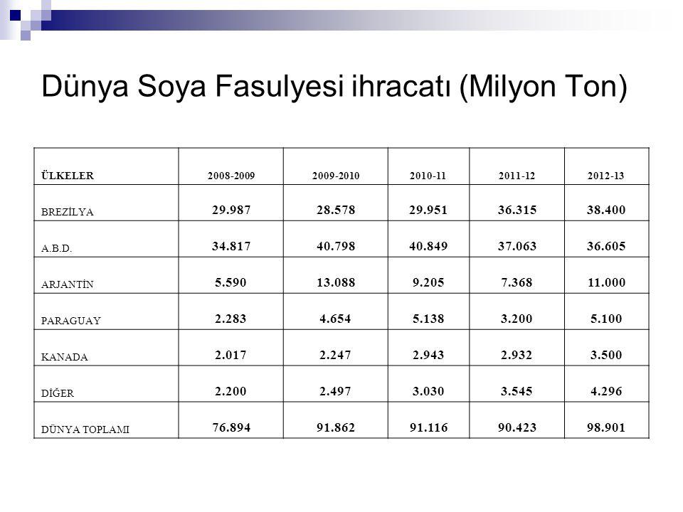 Dünya Soya Fasulyesi ihracatı (Milyon Ton)