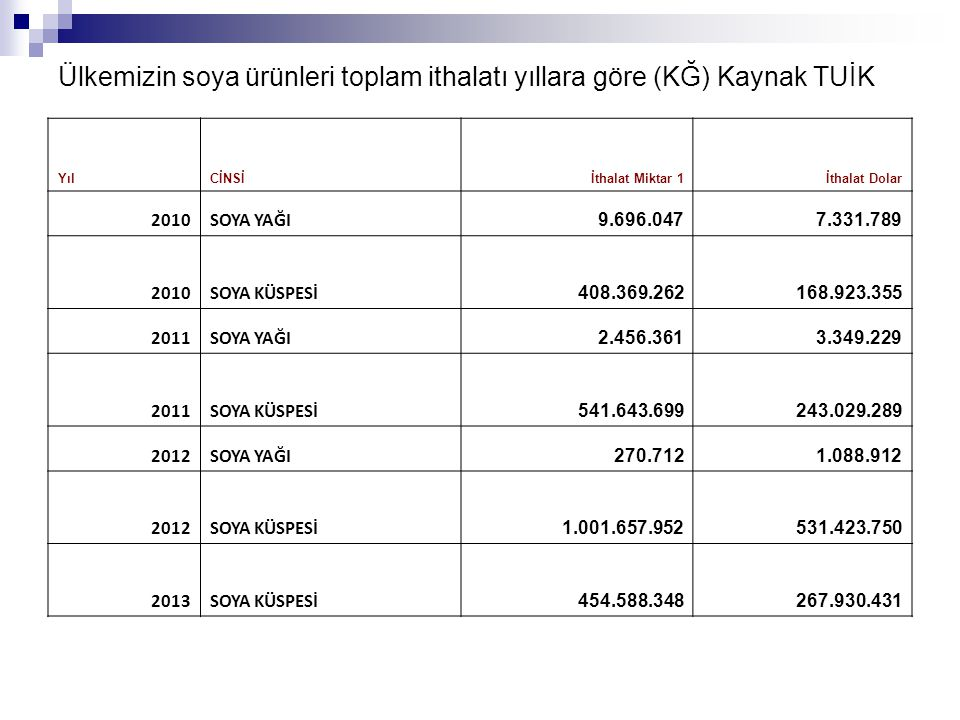 Ülkemizin soya ürünleri toplam ithalatı yıllara göre (KĞ) Kaynak TUİK