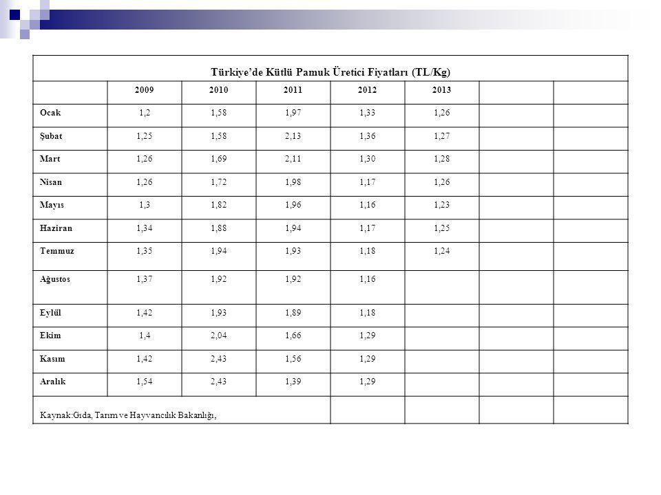 Türkiye'de Kütlü Pamuk Üretici Fiyatları (TL/Kg)