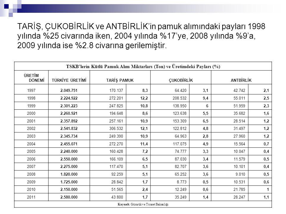 TSKB'lerin Kütlü Pamuk Alım Miktarları (Ton) ve Üretimdeki Payları (%)