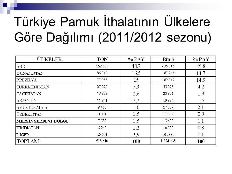 Türkiye Pamuk İthalatının Ülkelere Göre Dağılımı (2011/2012 sezonu)