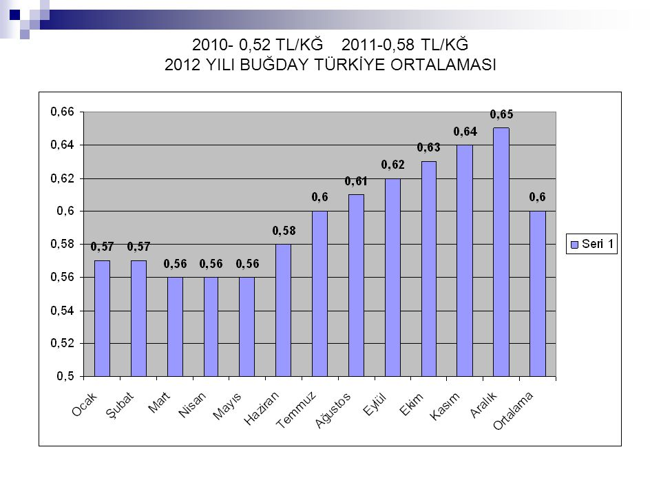 2010- 0,52 TL/KĞ 2011-0,58 TL/KĞ 2012 YILI BUĞDAY TÜRKİYE ORTALAMASI