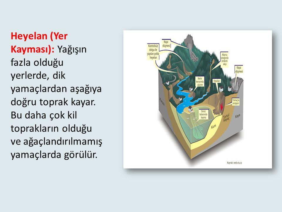Heyelan (Yer Kayması): Yağışın fazla olduğu yerlerde, dik yamaçlardan aşağıya doğru toprak kayar.