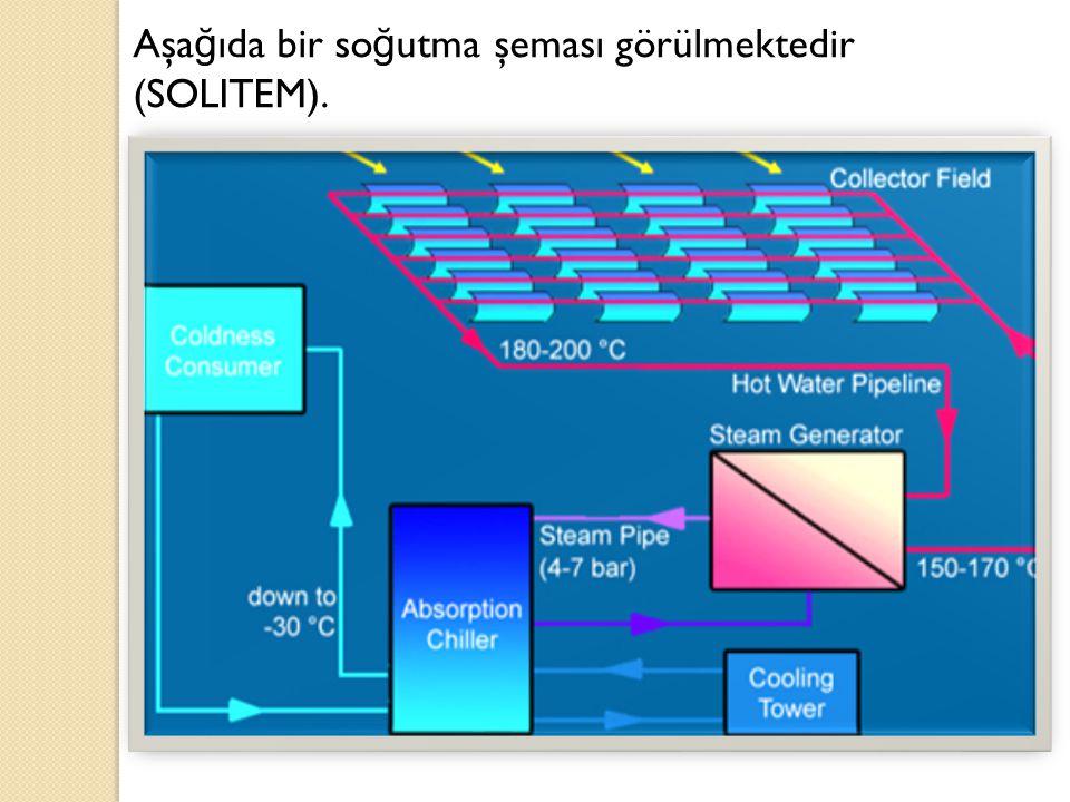 Aşağıda bir soğutma şeması görülmektedir (SOLITEM).